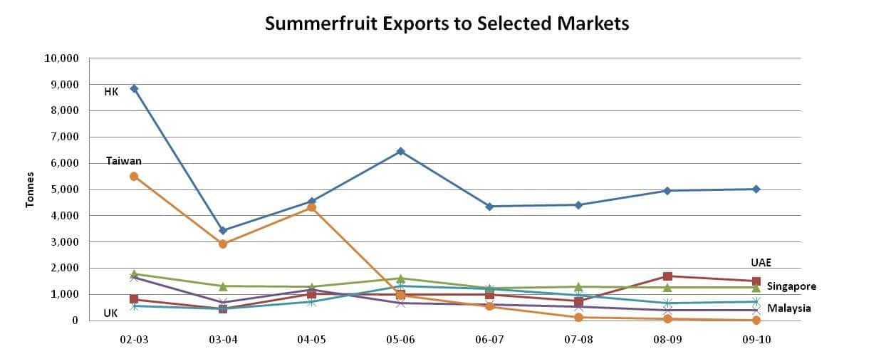 Summerfruit Exports to Selected Markets