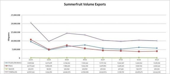 Summerfruit Volume Exports
