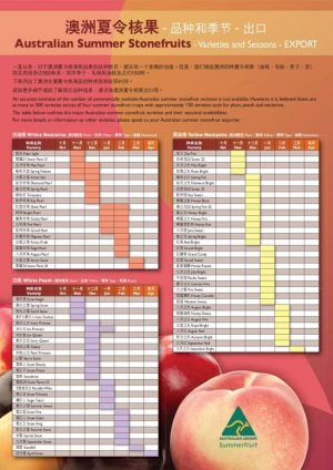 Variety Chart Leaflet English and Chinese